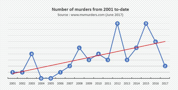 mvmurders-data